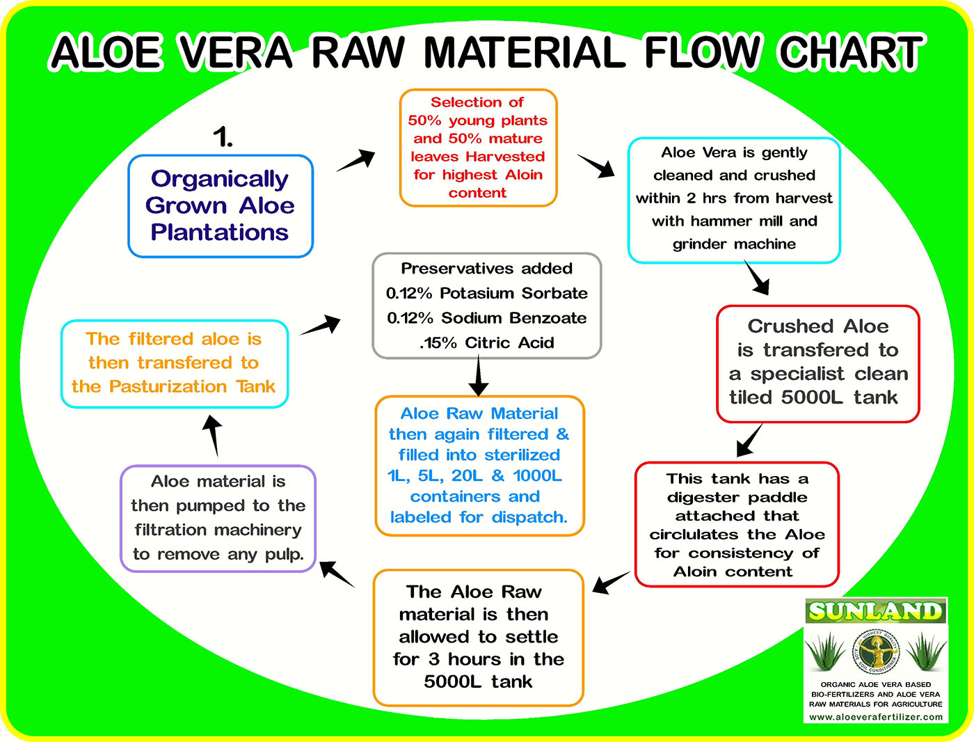Aloe Vera Whole Leaf Raw Material Flow Chart Www